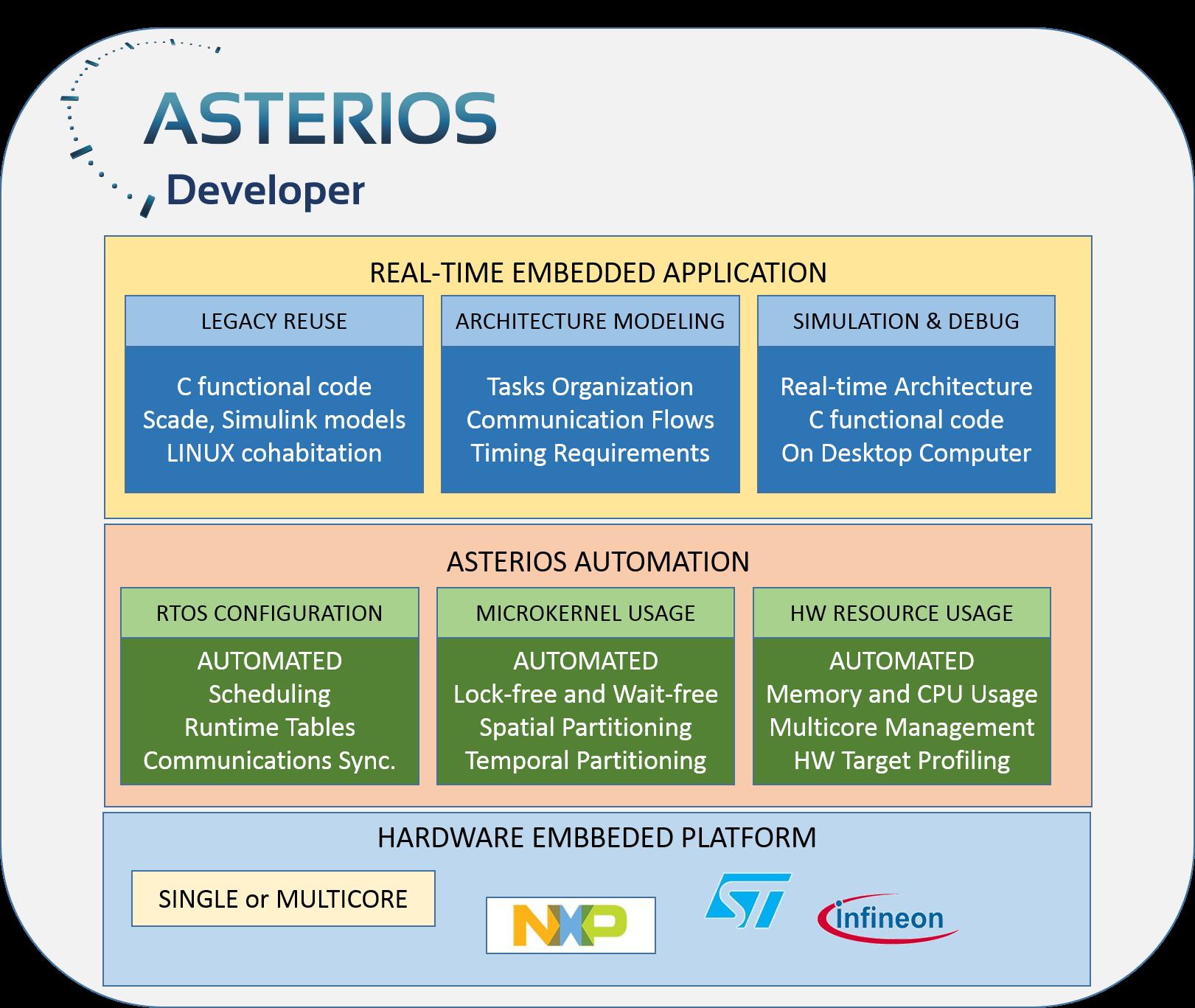 P4_ASTERIOS_Developer